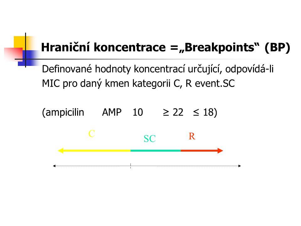 """Hraniční koncentrace =""""Breakpoints (BP)"""