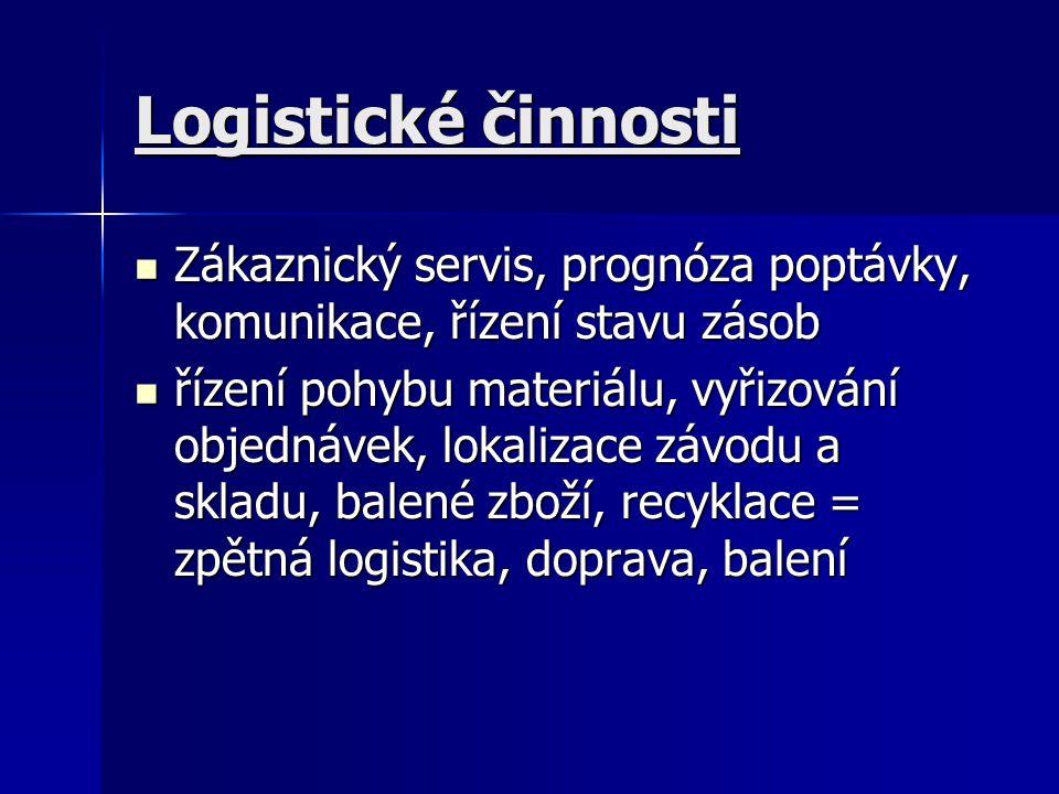 Logistické činnosti Zákaznický servis, prognóza poptávky, komunikace, řízení stavu zásob.