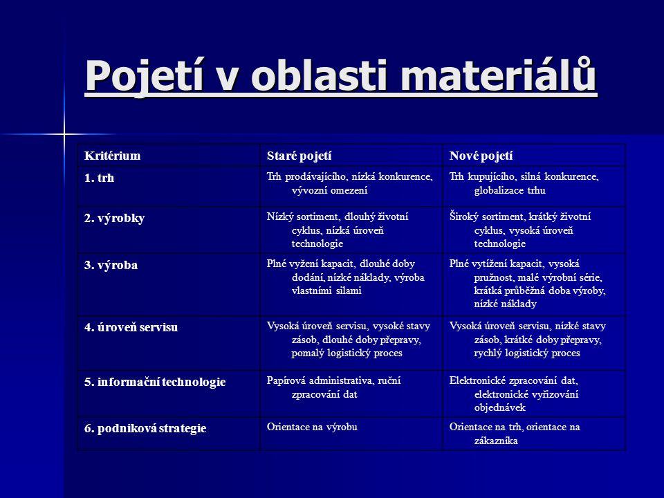 Pojetí v oblasti materiálů