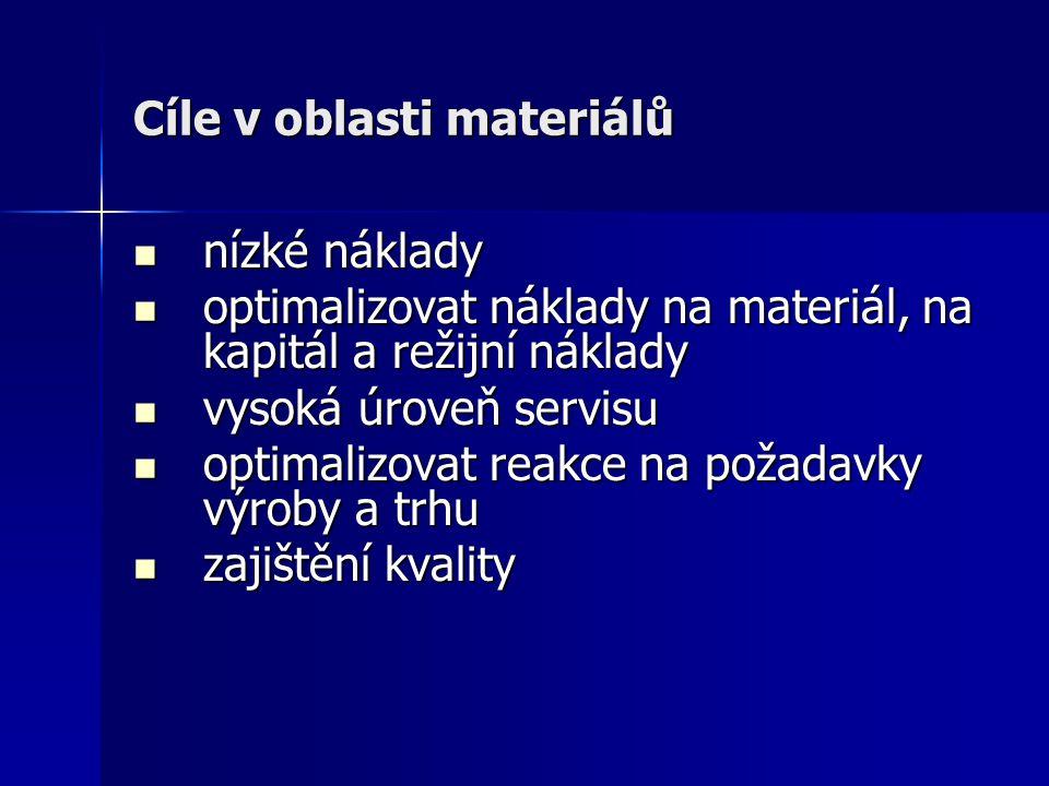 Cíle v oblasti materiálů