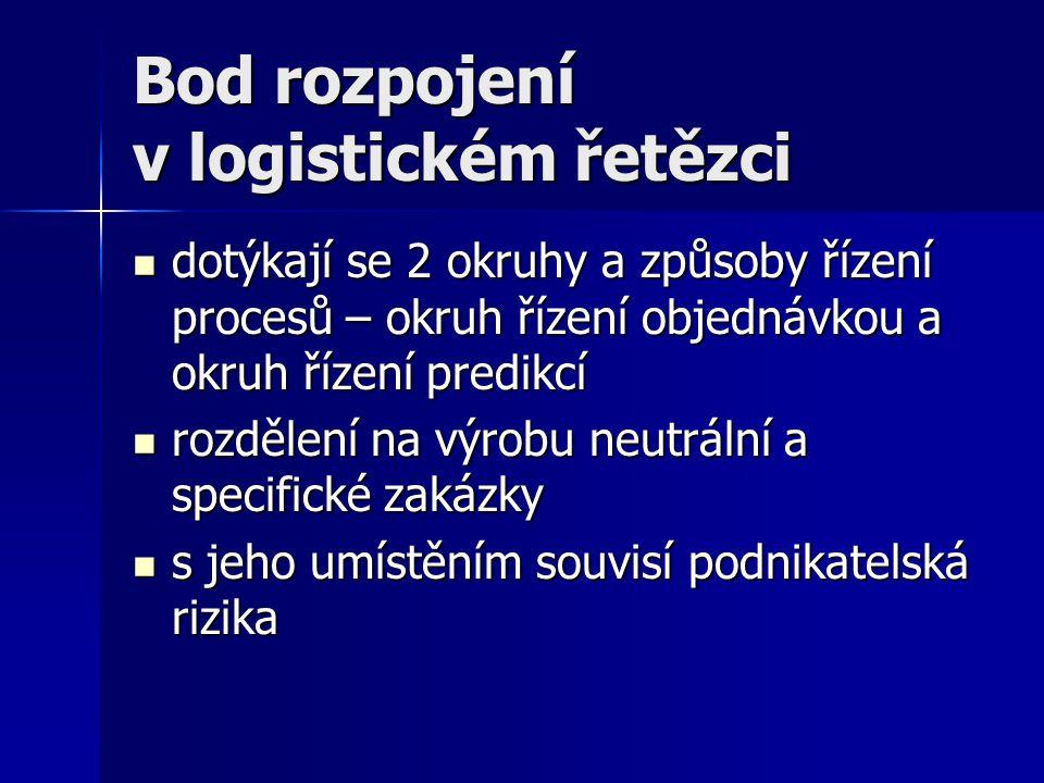Bod rozpojení v logistickém řetězci