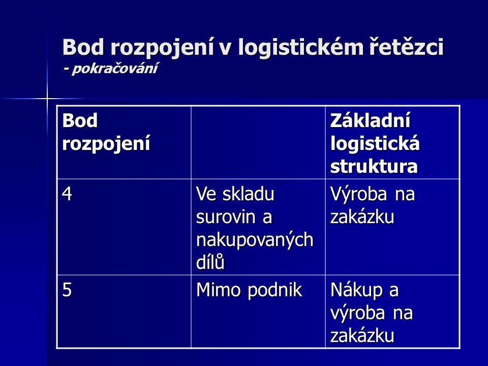Bod rozpojení v logistickém řetězci - pokračování