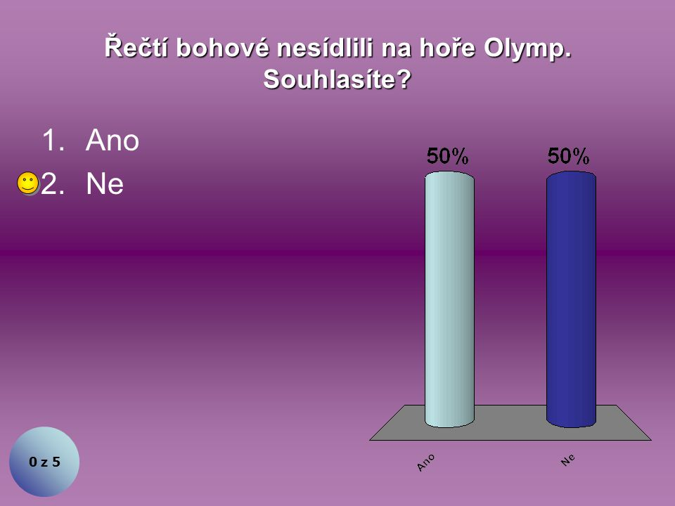 Řečtí bohové nesídlili na hoře Olymp. Souhlasíte