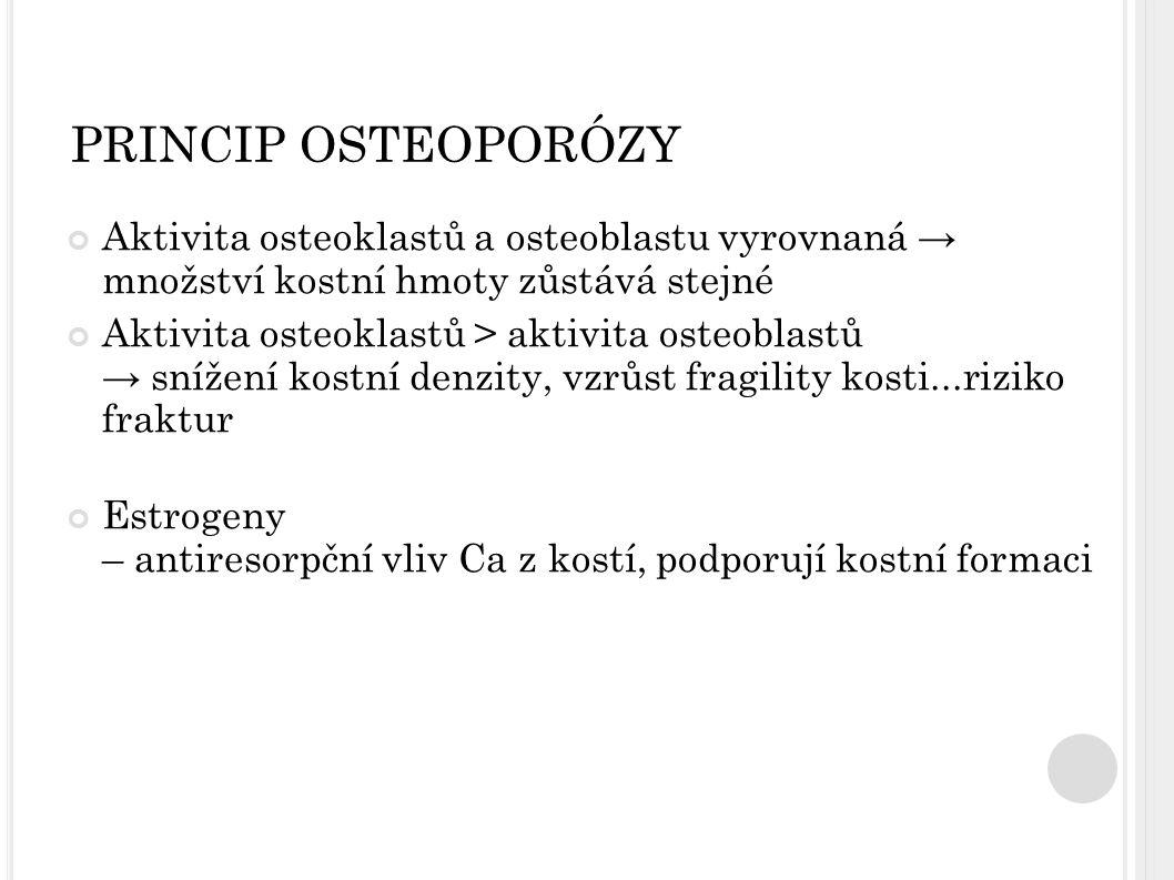 PRINCIP OSTEOPORÓZY Aktivita osteoklastů a osteoblastu vyrovnaná → množství kostní hmoty zůstává stejné.