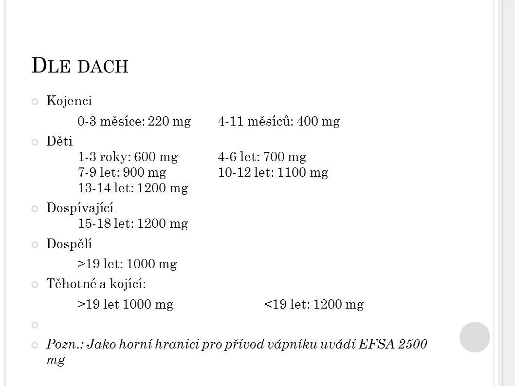 Dle dach Kojenci 0-3 měsíce: 220 mg 4-11 měsíců: 400 mg