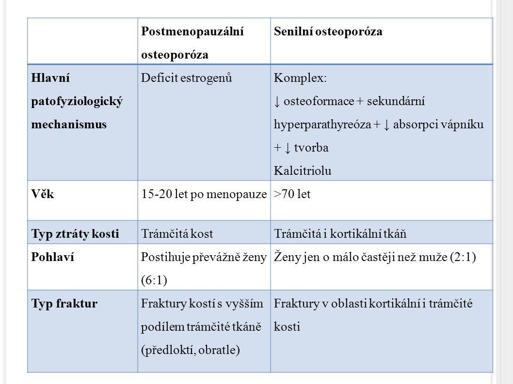 Postmenopauzální osteoporóza