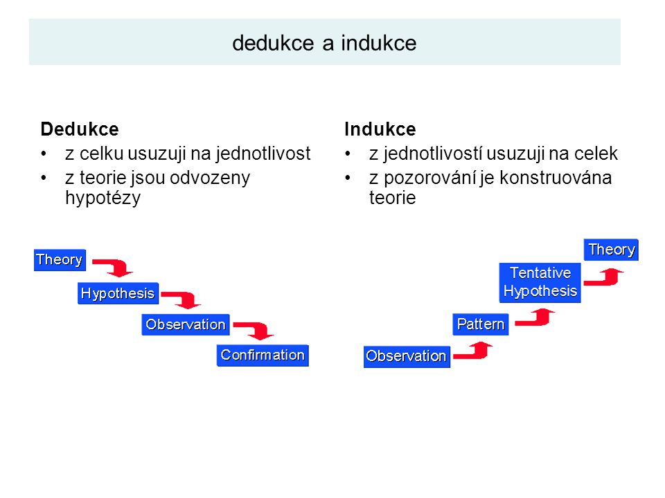 dedukce a indukce Dedukce z celku usuzuji na jednotlivost