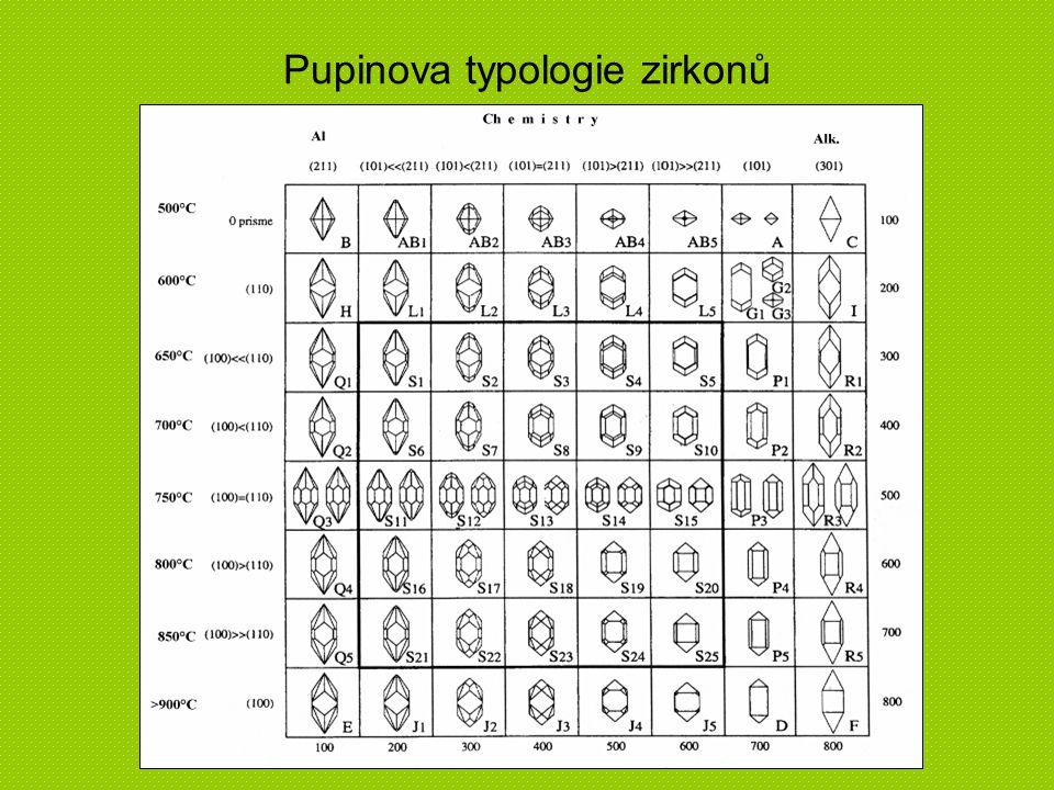Pupinova typologie zirkonů