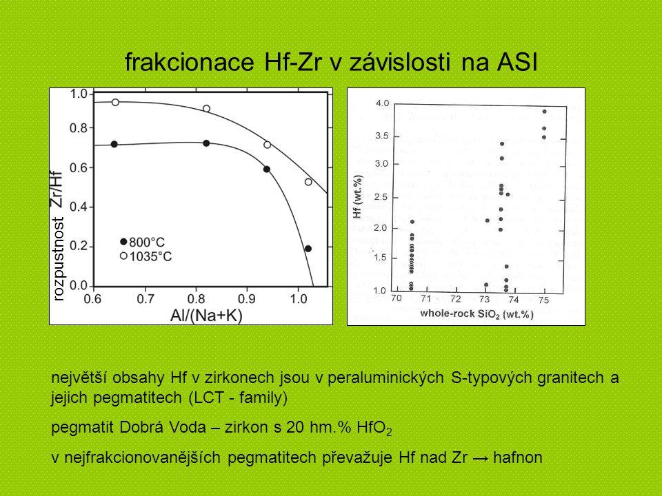 frakcionace Hf-Zr v závislosti na ASI