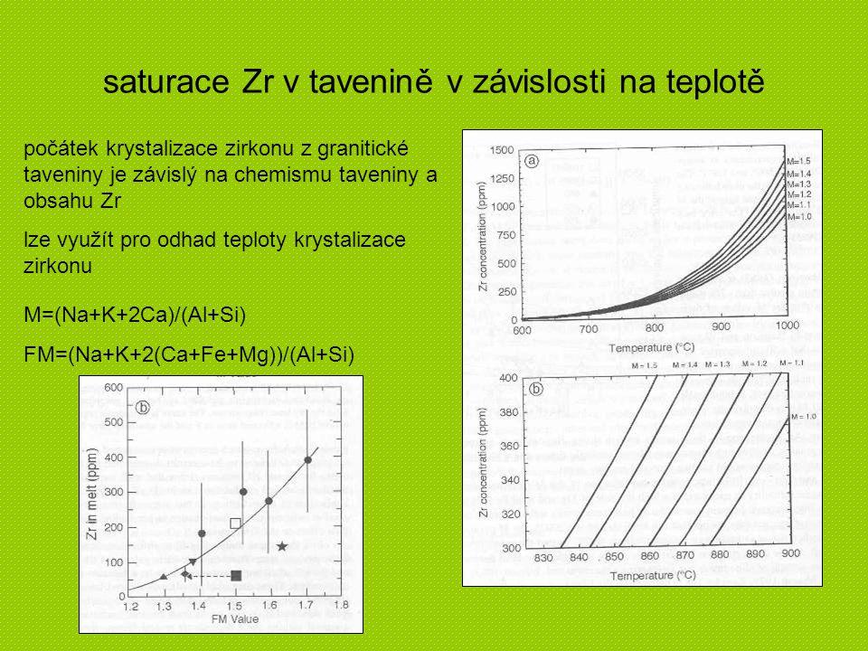 saturace Zr v tavenině v závislosti na teplotě