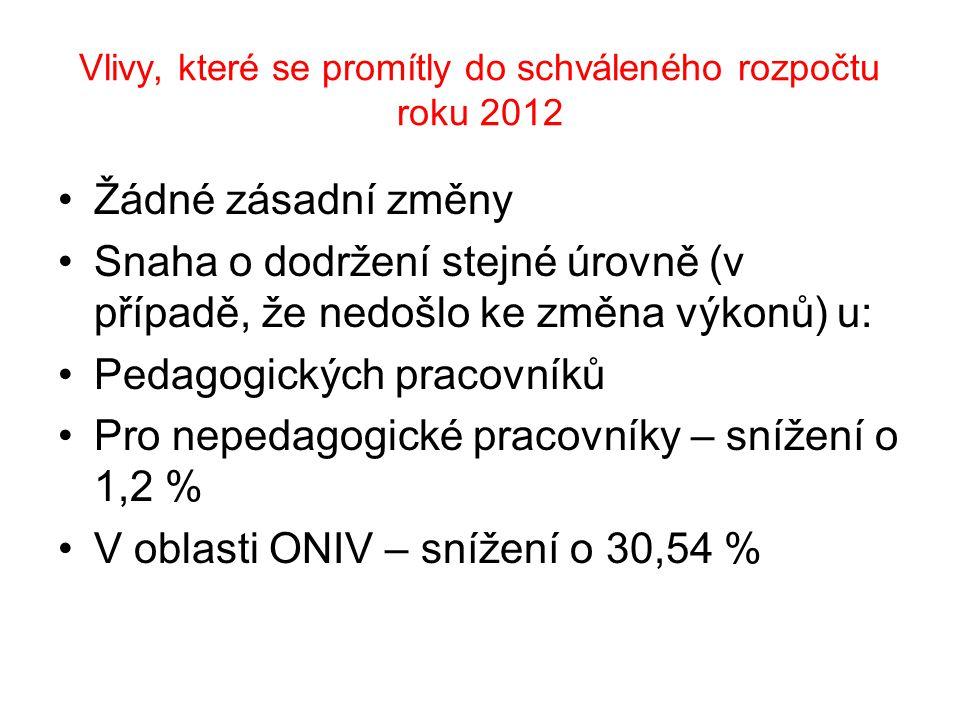 Vlivy, které se promítly do schváleného rozpočtu roku 2012