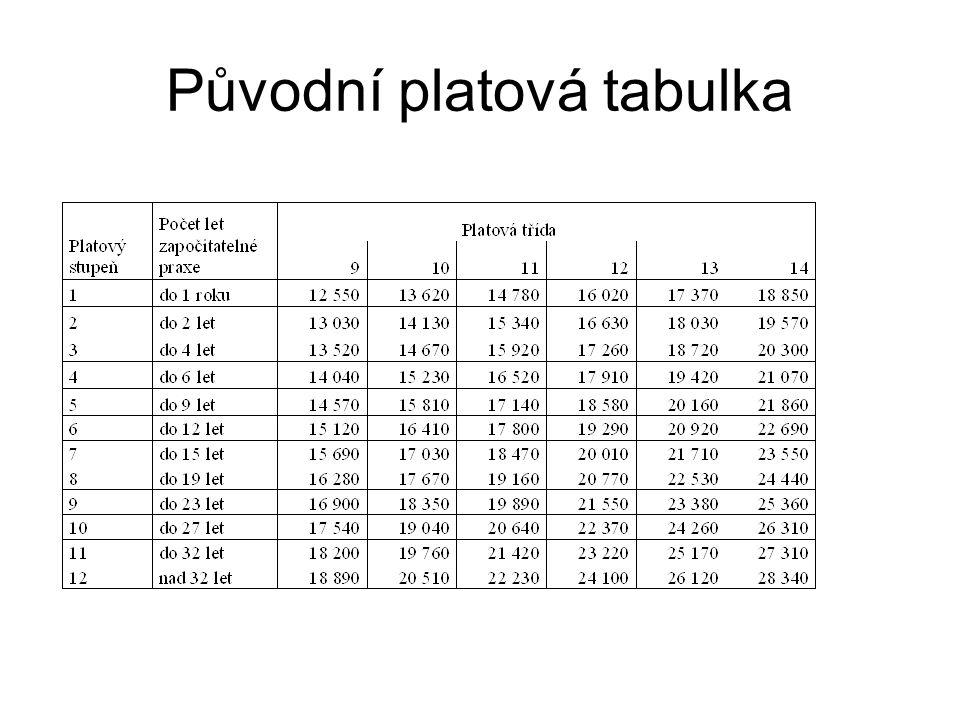 Původní platová tabulka
