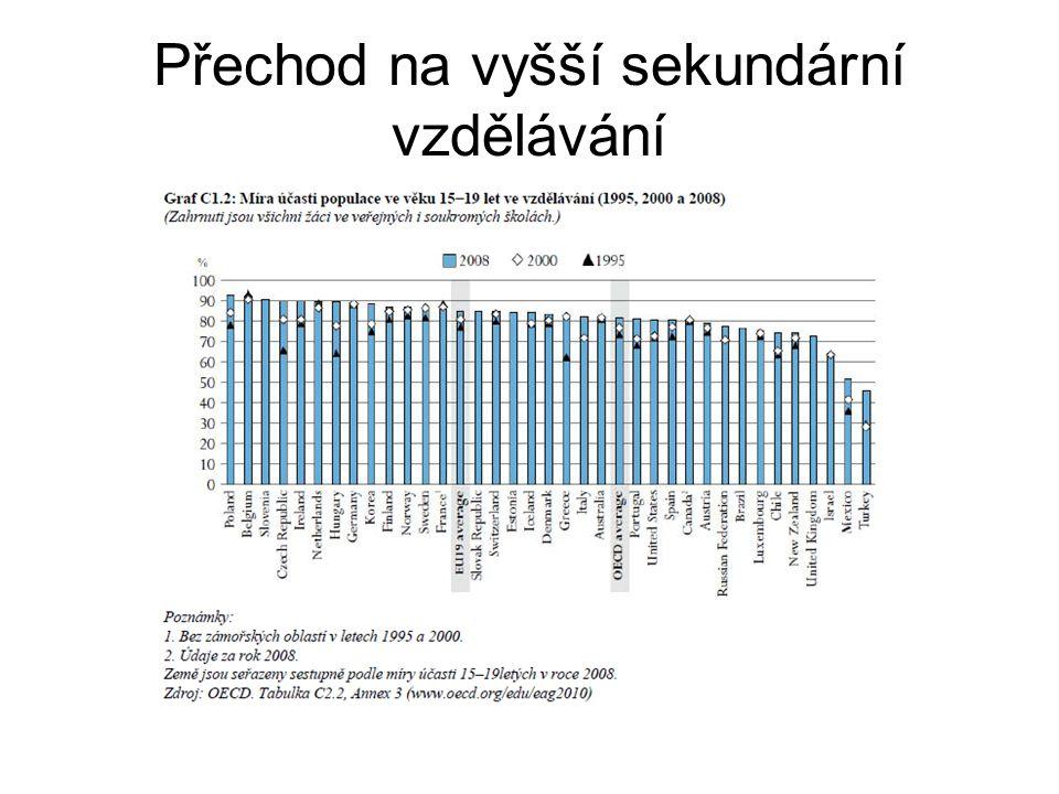 Přechod na vyšší sekundární vzdělávání