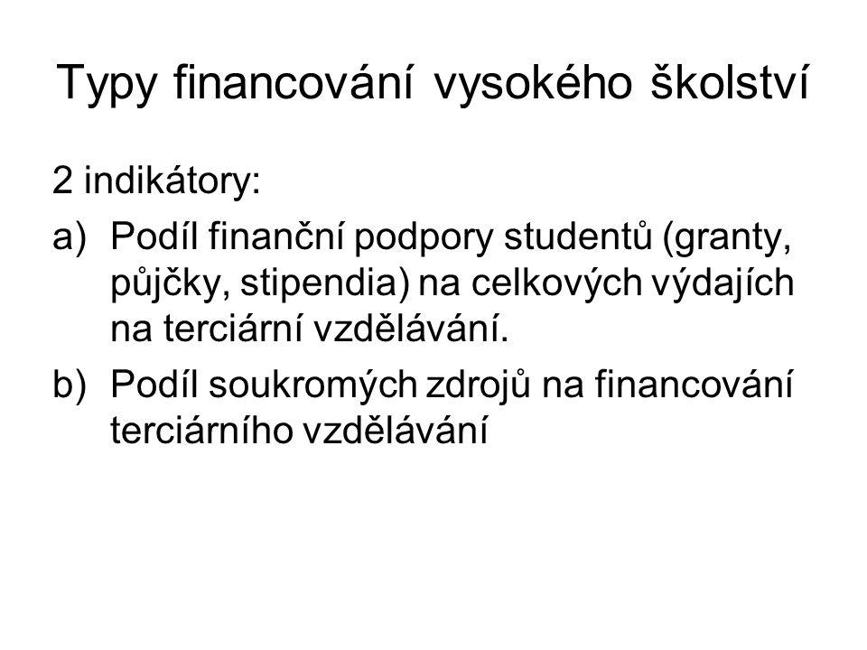 Typy financování vysokého školství