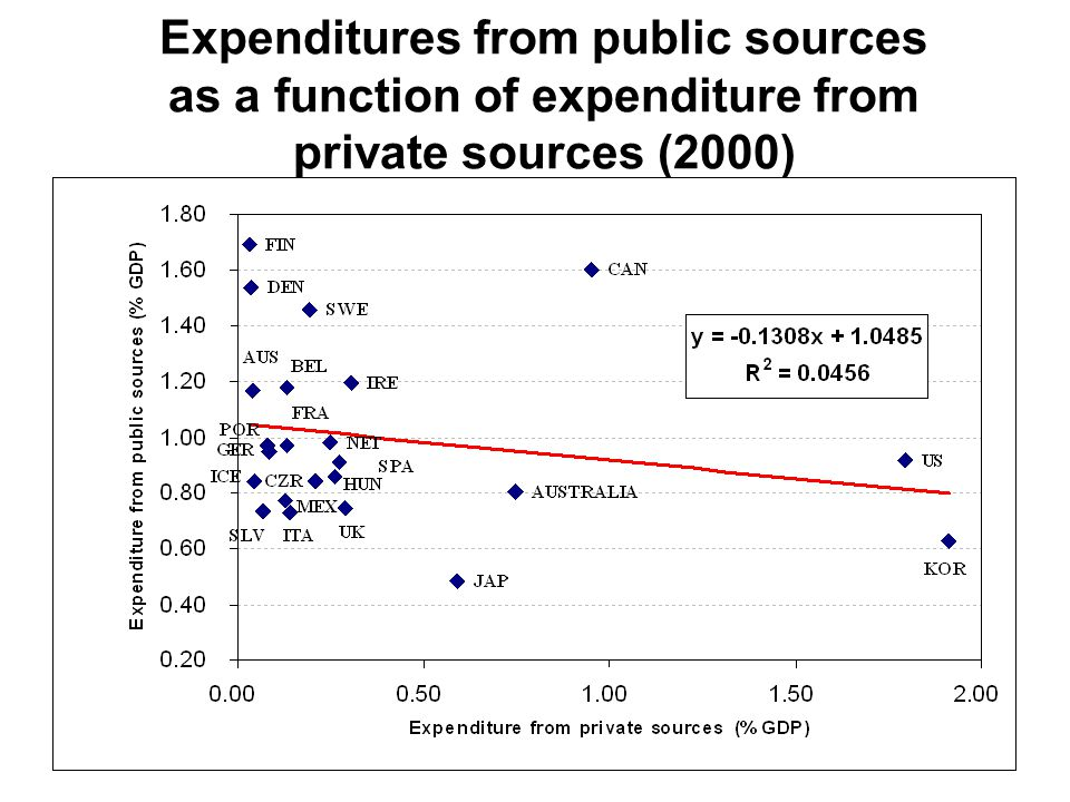 Expenditures from public sources as a function of expenditure from private sources (2000)