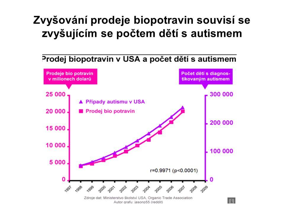Zvyšování prodeje biopotravin souvisí se zvyšujícím se počtem dětí s autismem