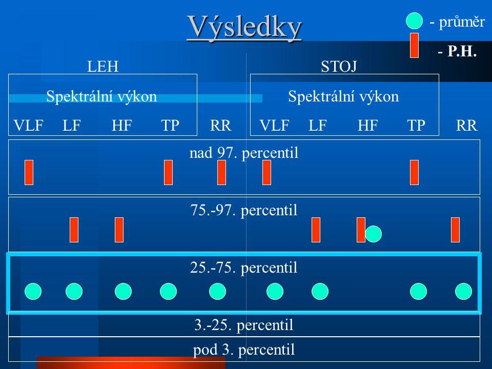 Výsledky - průměr - P.H. LEH STOJ Spektrální výkon Spektrální výkon