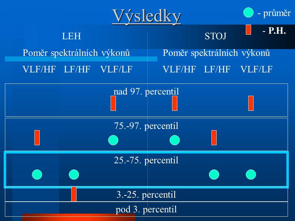 Výsledky - průměr - P.H. LEH STOJ
