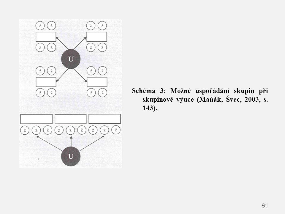 Schéma 3: Možné uspořádání skupin při skupinové výuce (Maňák, Švec, 2003, s. 143).