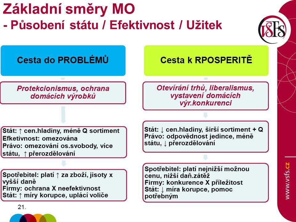 Základní směry MO - Působení státu / Efektivnost / Užitek