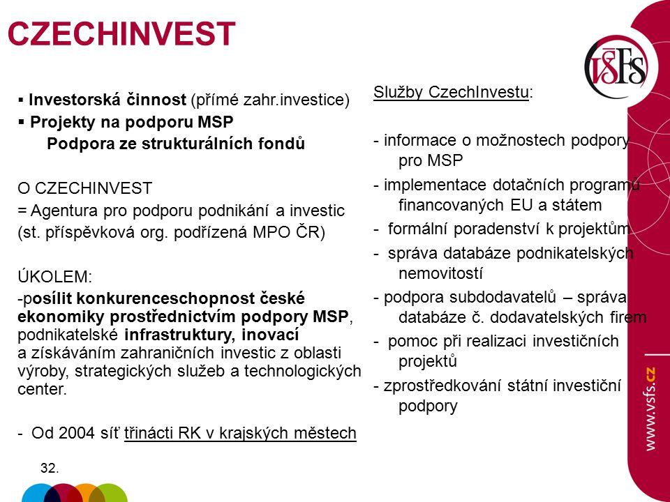 CZECHINVEST Služby CzechInvestu: Projekty na podporu MSP