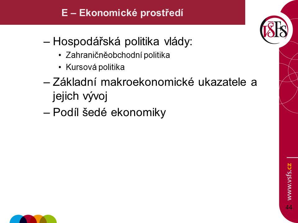 E – Ekonomické prostředí