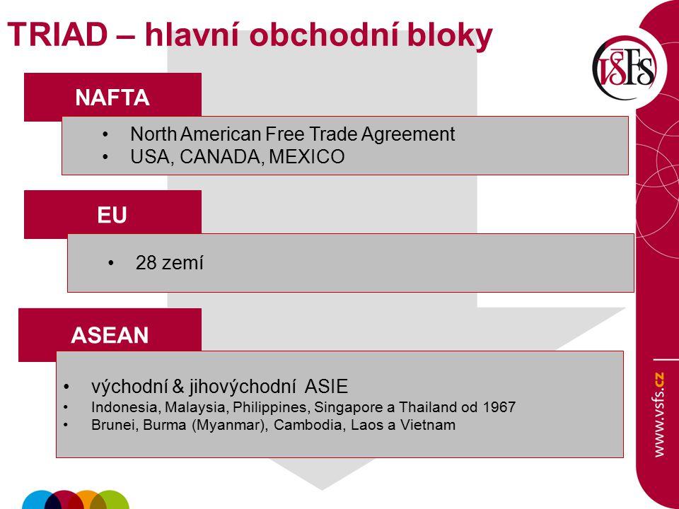 TRIAD – hlavní obchodní bloky