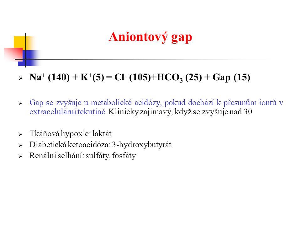Aniontový gap Na+ (140) + K+(5) = Cl- (105)+HCO3-(25) + Gap (15)