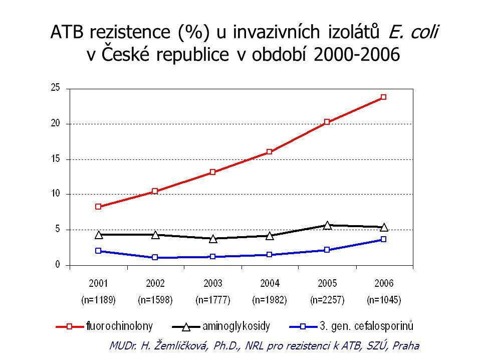 ATB rezistence (%) u invazivních izolátů E