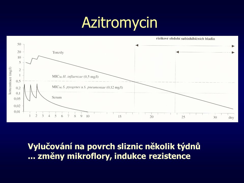 Azitromycin Vylučování na povrch sliznic několik týdnů