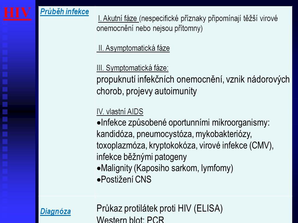 HIV Průběh infekce. I. Akutní fáze (nespecifické příznaky připomínají těžší virové onemocnění nebo nejsou přítomny)