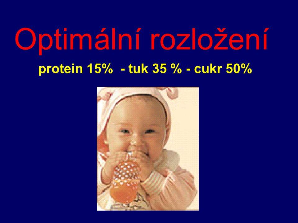 Optimální rozložení protein 15% - tuk 35 % - cukr 50%