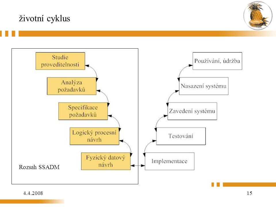 životní cyklus Rozsah SSADM