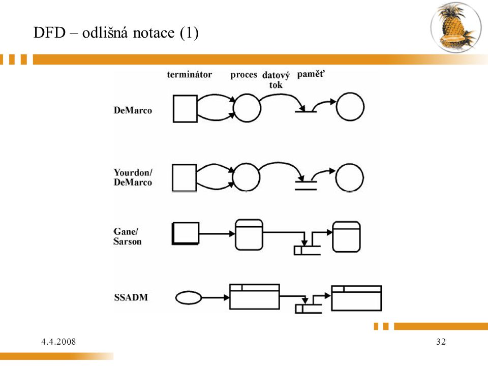 DFD – odlišná notace (1)