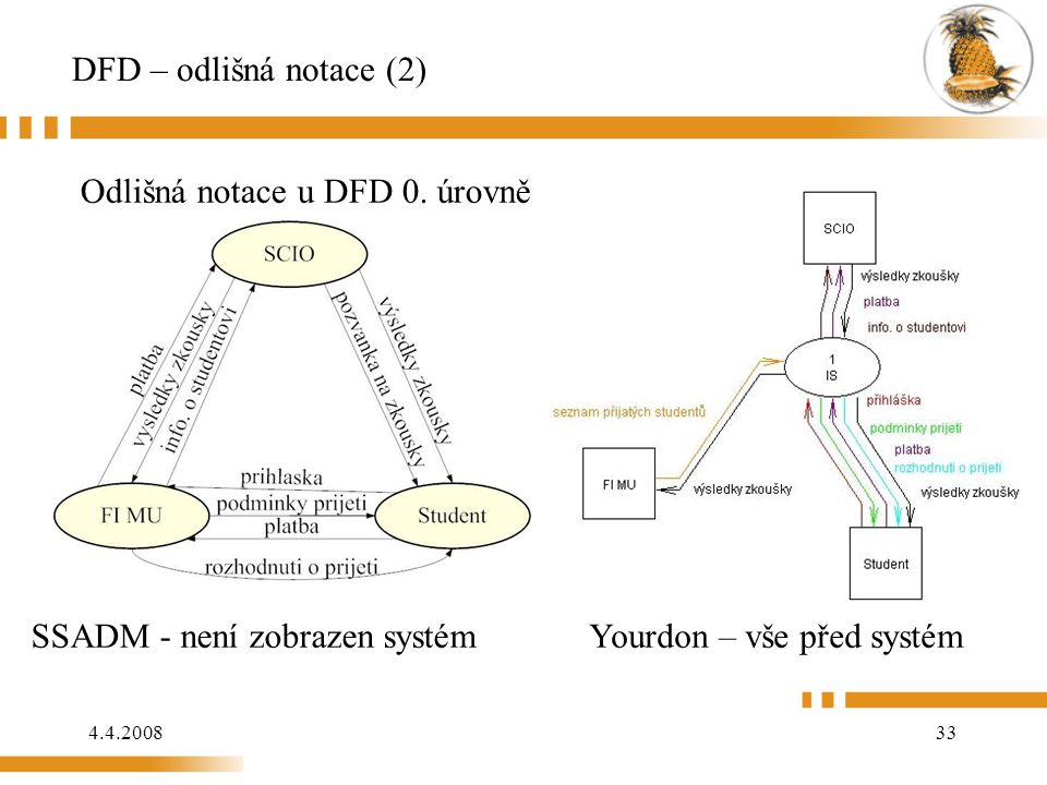 DFD – odlišná notace (2) Odlišná notace u DFD 0. úrovně.