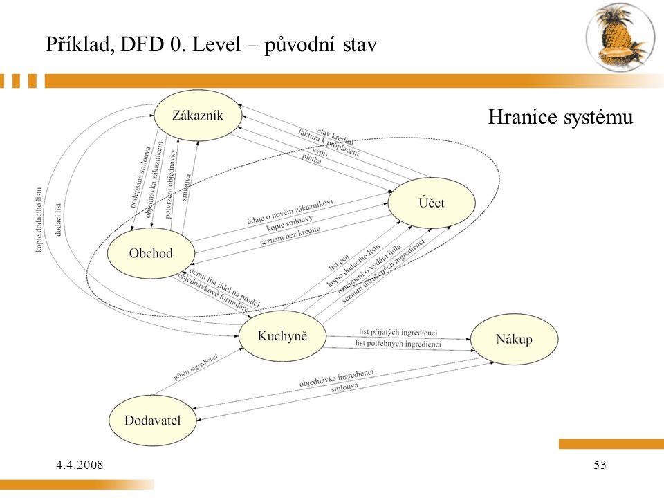 Příklad, DFD 0. Level – původní stav