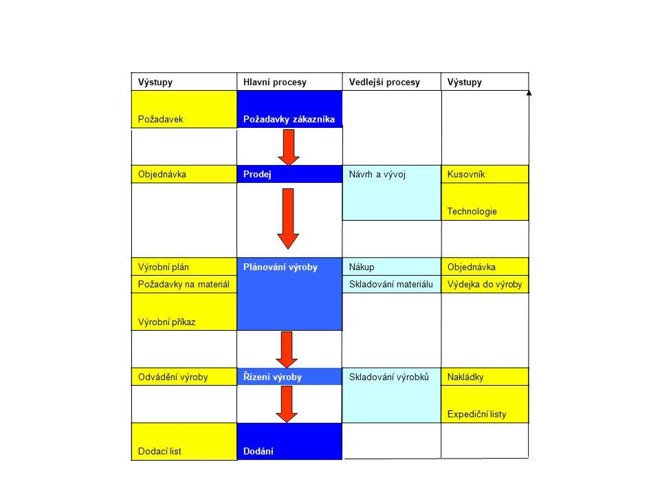 Výstupy Hlavní procesy. Vedlejší procesy. Požadavek. Požadavky zákazníka. Objednávka. Prodej. Návrh a vývoj.