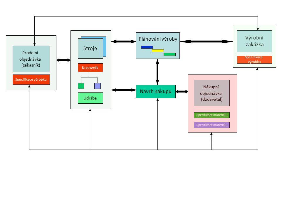 Výrobní Plánování výroby zakázka Stroje Návrh nákupu Prodejní