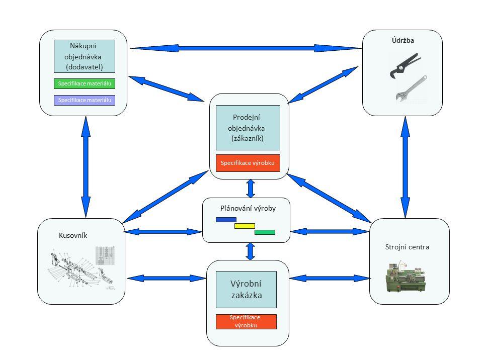 Údržba Výrobní zakázka Nákupní objednávka (dodavatel) Prodejní