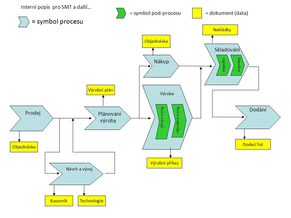 = symbol pod-procesu = dokument (data) = symbol procesu