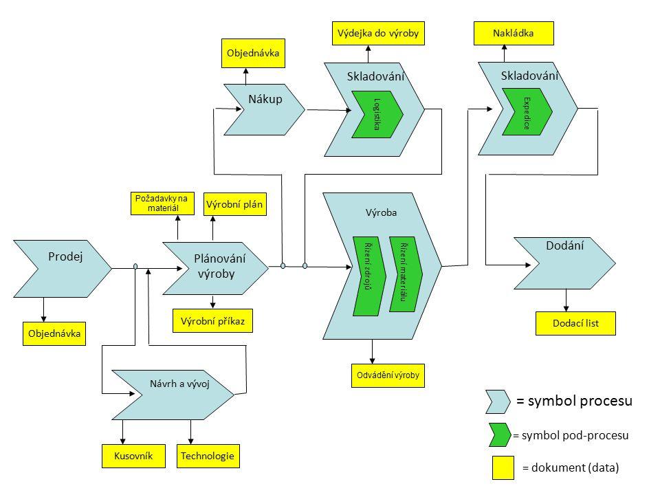 = symbol procesu = symbol pod-procesu = dokument (data) Skladování