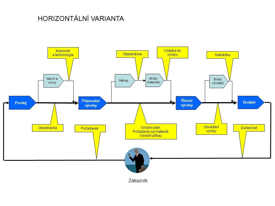 HORIZONTÁLNÍ VARIANTA