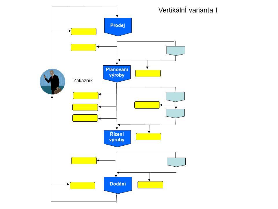 VertikálnÍ varianta I Prodej Plánování výroby Zákazník Řízení výroby