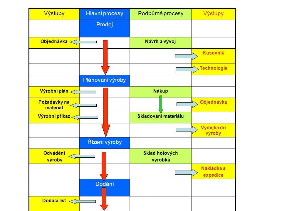 Výstupy Hlavní procesy Podpůrné procesy Prodej Plánování výroby