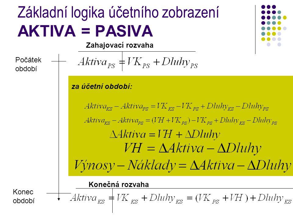 Základní logika účetního zobrazení AKTIVA = PASIVA