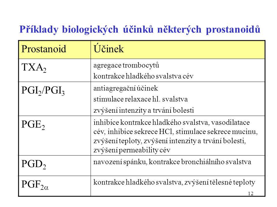 Příklady biologických účinků některých prostanoidů Prostanoid Účinek