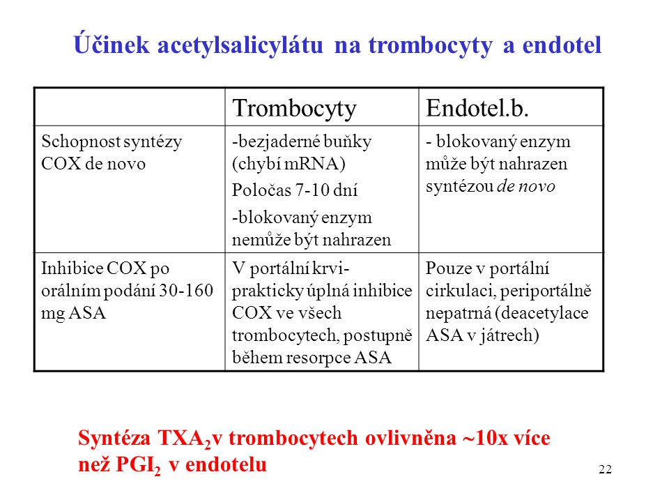 Účinek acetylsalicylátu na trombocyty a endotel Trombocyty Endotel.b.