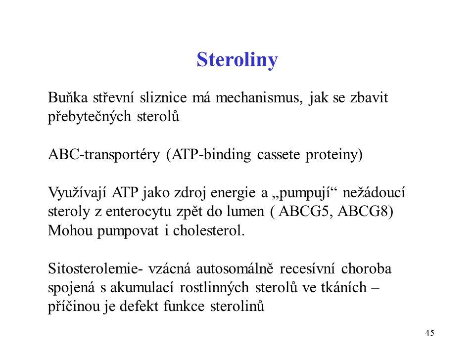 Steroliny Buňka střevní sliznice má mechanismus, jak se zbavit přebytečných sterolů. ABC-transportéry (ATP-binding cassete proteiny)