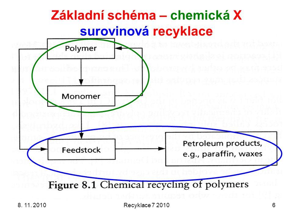 Základní schéma – chemická X surovinová recyklace