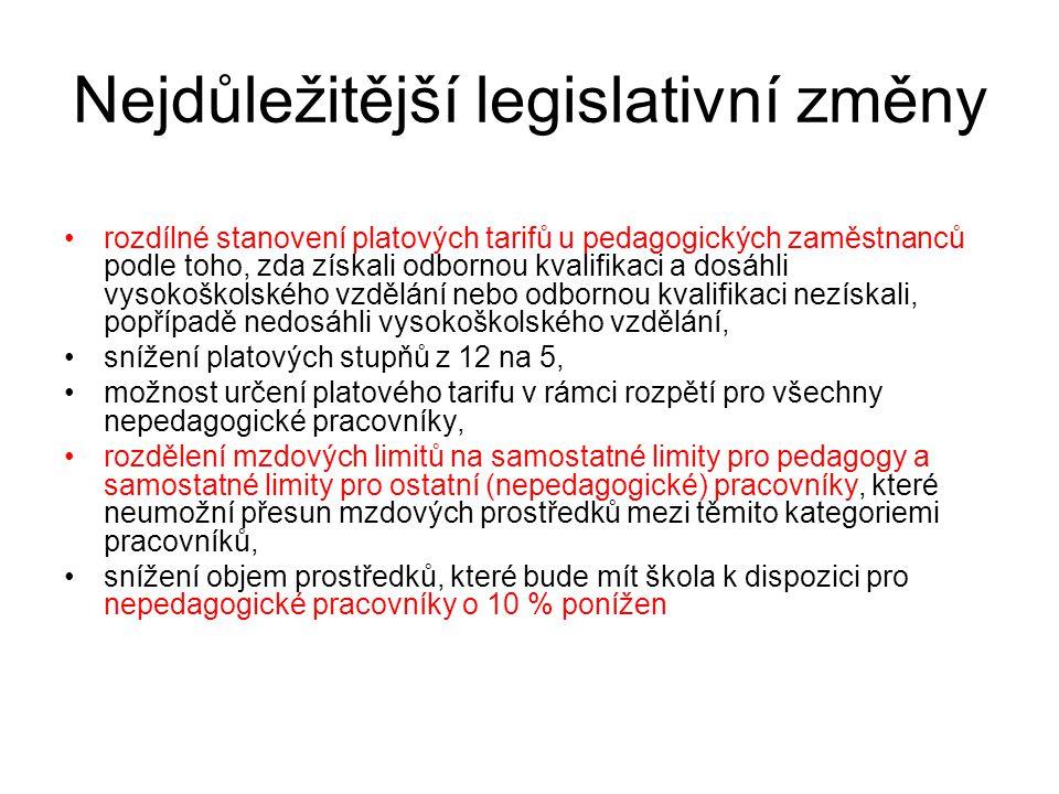Nejdůležitější legislativní změny